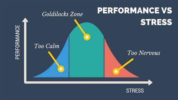 do-thi-stress-goldilocks